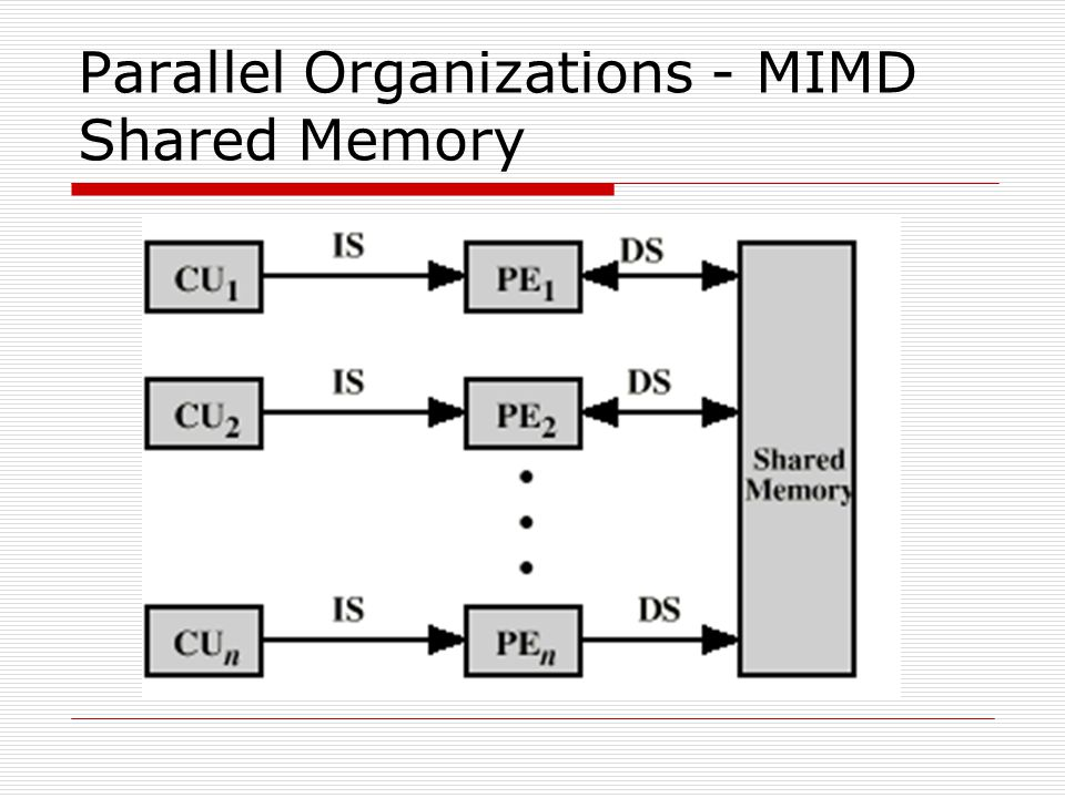 Parallel Organizations - MIMD Shared Memory