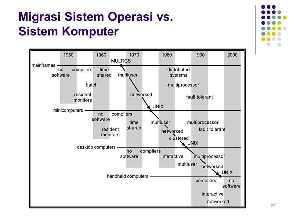 Migrasi Sistem Operasi vs. Sistem Komputer
