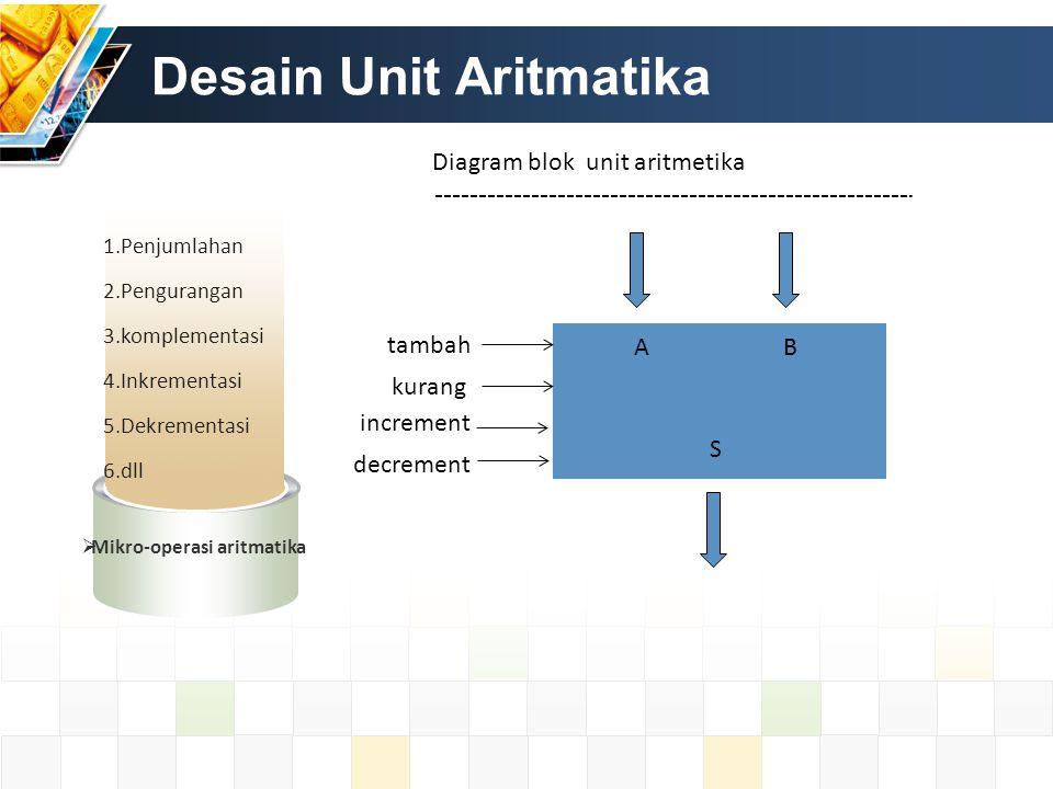 Desain Unit Aritmatika