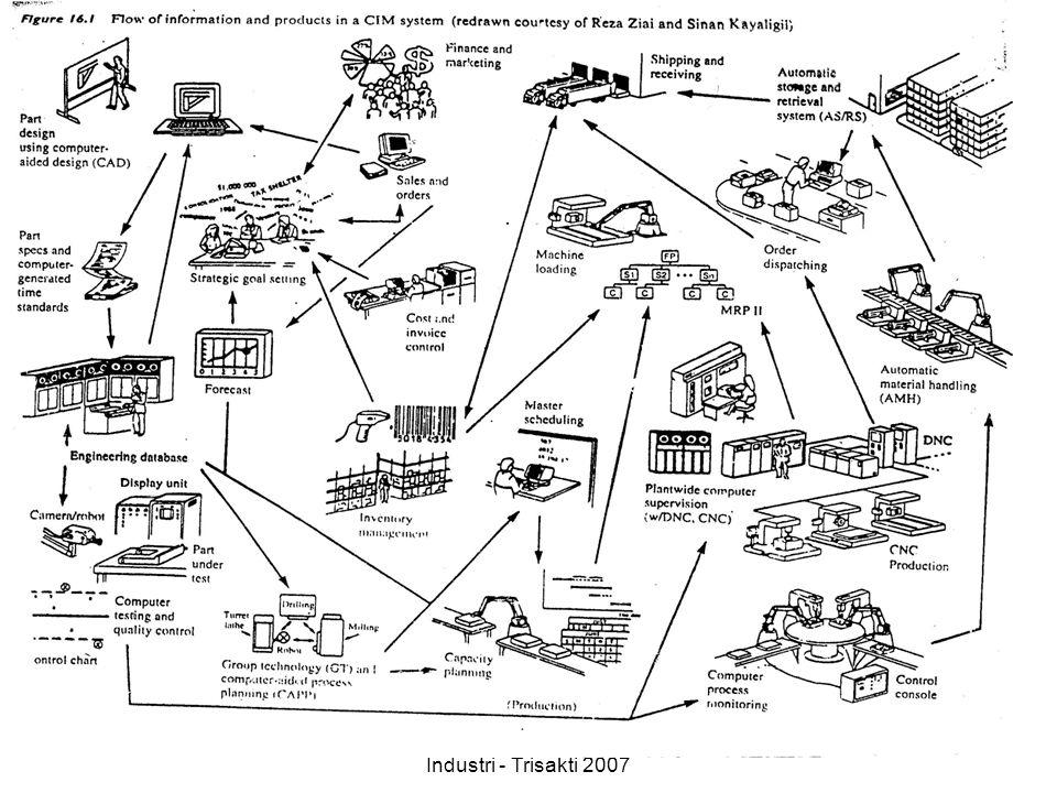 Ir.Bambang Risdianto MM Teknik Industri - Trisakti 2007