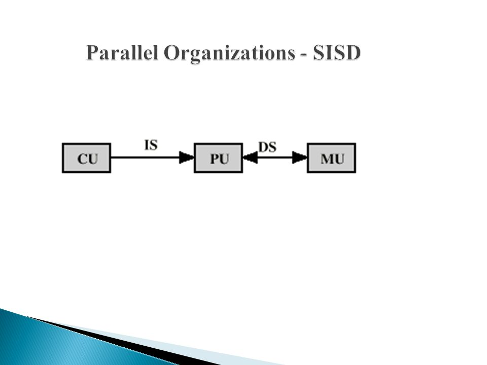 Parallel Organizations - SISD