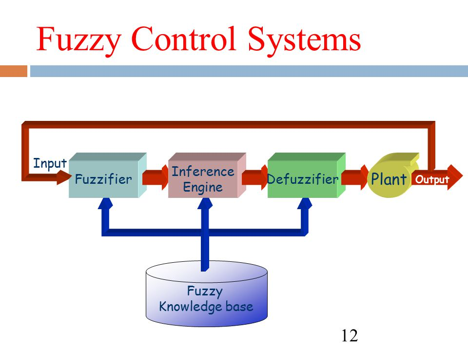 Fuzzy Control Systems Plant Input Fuzzifier Inference Engine