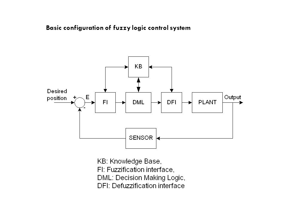 Basic configuration of fuzzy logic control system