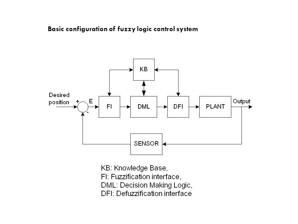 Basic configuration of fuzzy logic control system
