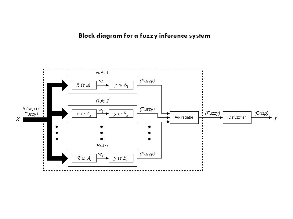 Block diagram for a fuzzy inference system