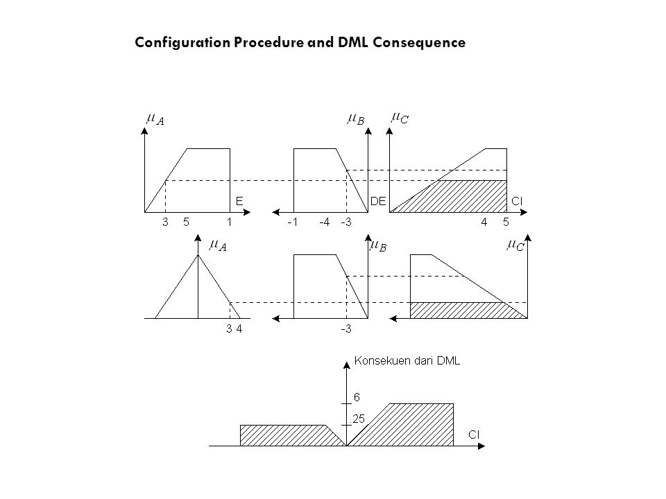 Configuration Procedure and DML Consequence