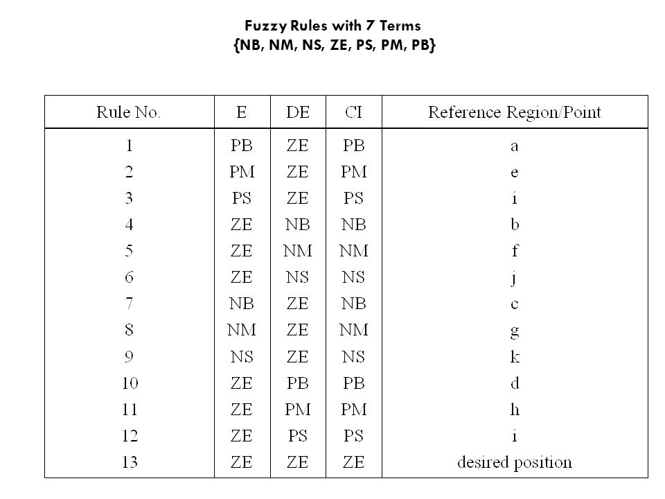 Fuzzy Rules with 7 Terms {NB, NM, NS, ZE, PS, PM, PB}