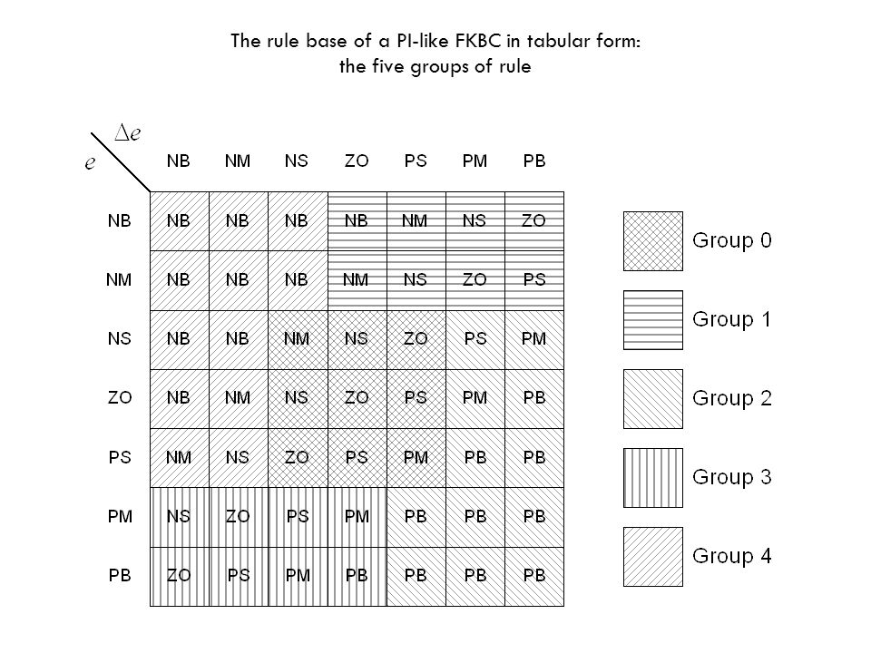 The rule base of a PI-like FKBC in tabular form: