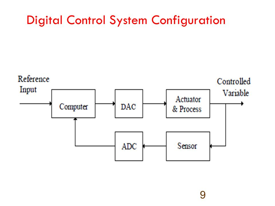 Digital Control System Configuration