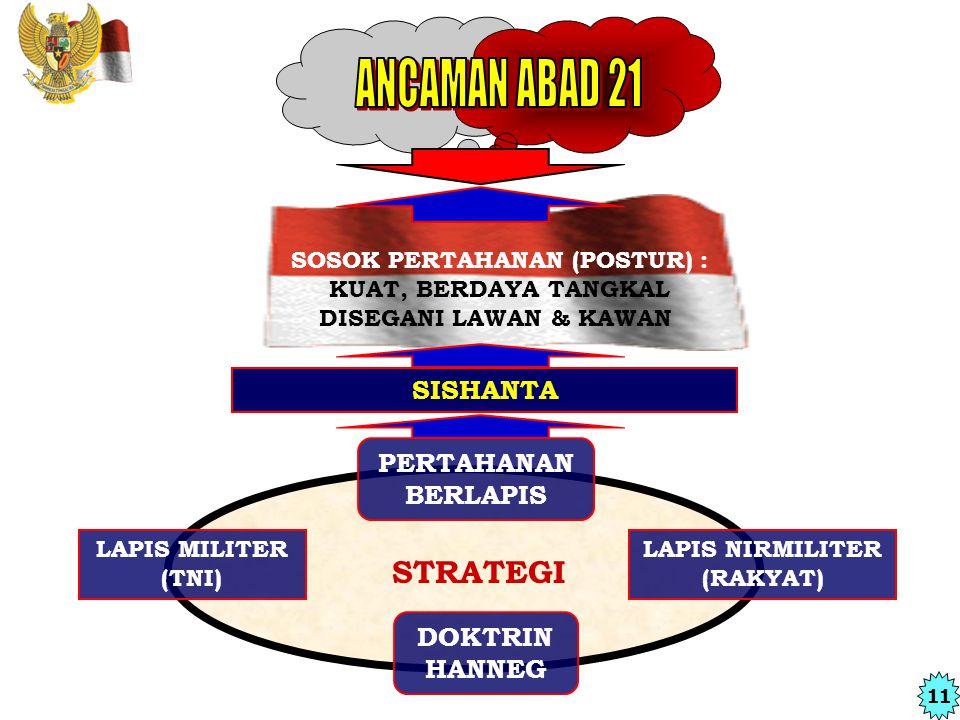 SOSOK PERTAHANAN (POSTUR) :