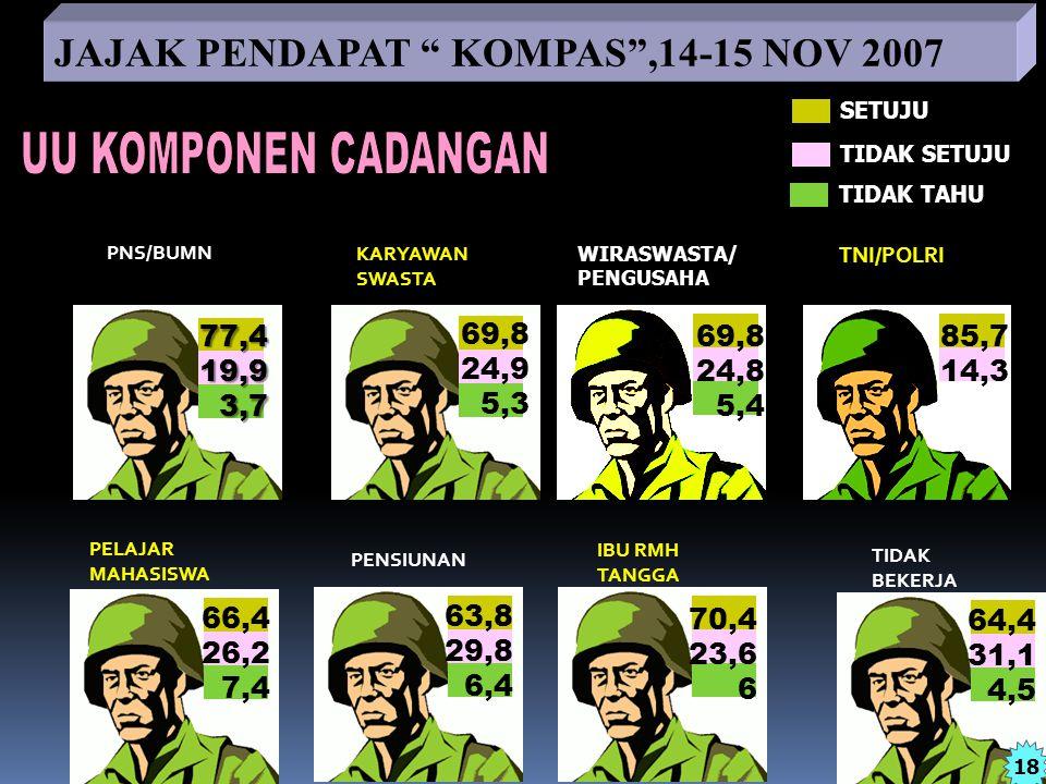 UU KOMPONEN CADANGAN JAJAK PENDAPAT KOMPAS ,14-15 NOV 2007 77,4 19,9