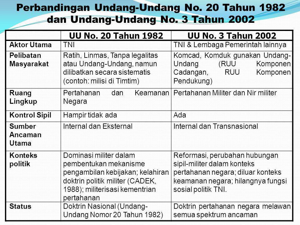 Perbandingan Undang-Undang No. 20 Tahun 1982 dan Undang-Undang No