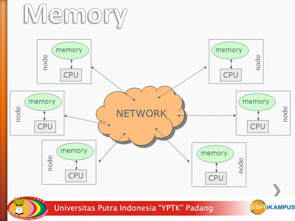 Distributed Memory NETWORK CPU CPU CPU CPU CPU CPU memory memory node