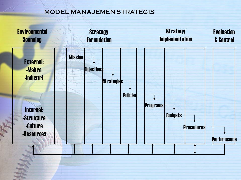 Environmental Scanning Strategy Formulation Strategy Implementation