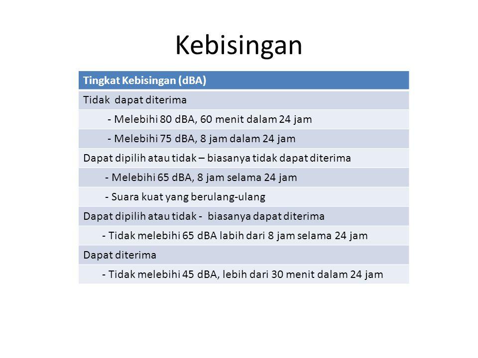 Kebisingan Tingkat Kebisingan (dBA) Tidak dapat diterima