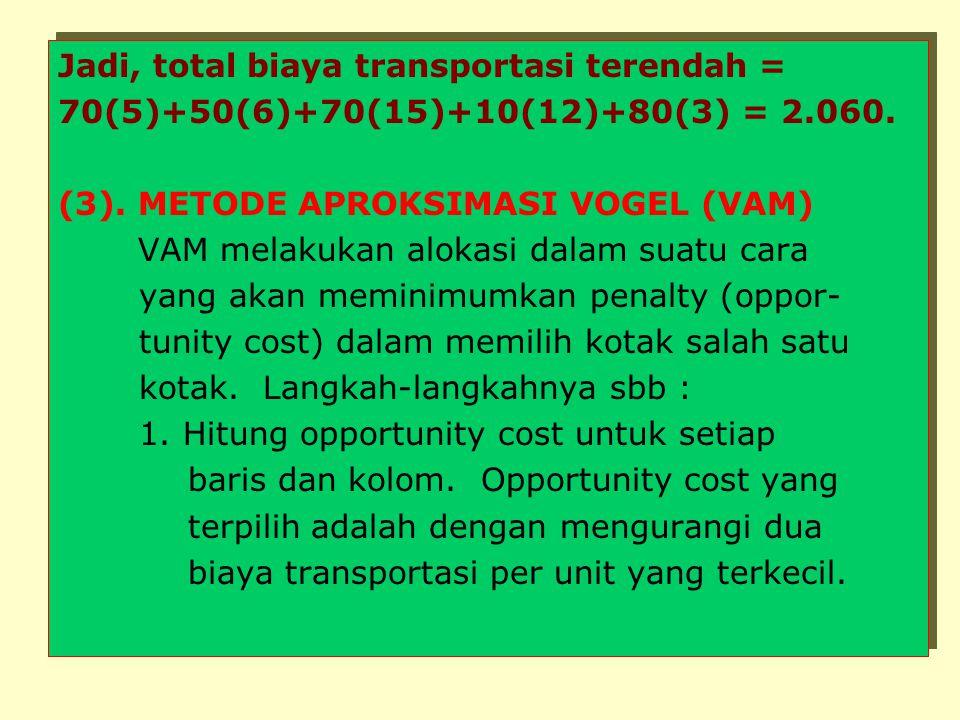 Jadi, total biaya transportasi terendah =