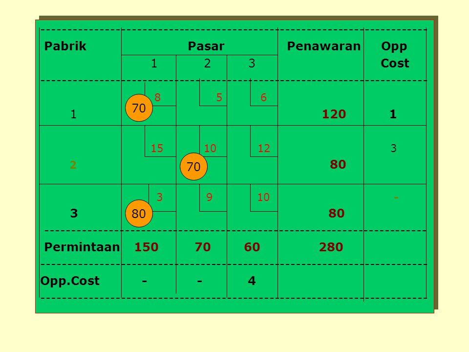Pabrik Pasar Penawaran Opp 1 2 3 Cost 8 5 6 1 120 1 15 10 12 3