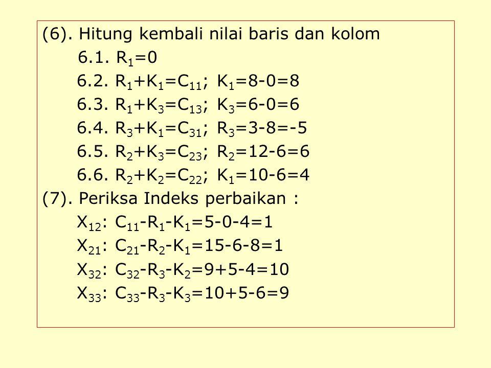 (6). Hitung kembali nilai baris dan kolom