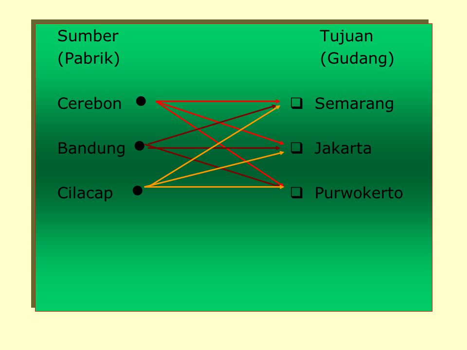 Sumber Tujuan (Pabrik) (Gudang) Cerebon   Semarang.