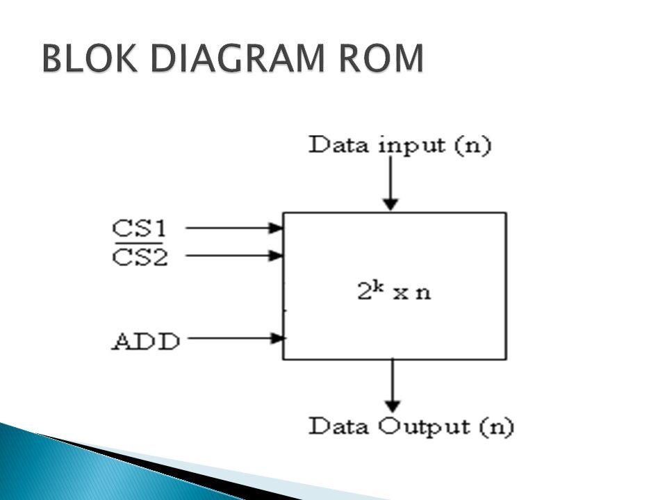 BLOK DIAGRAM ROM