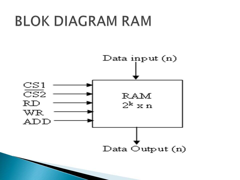 BLOK DIAGRAM RAM