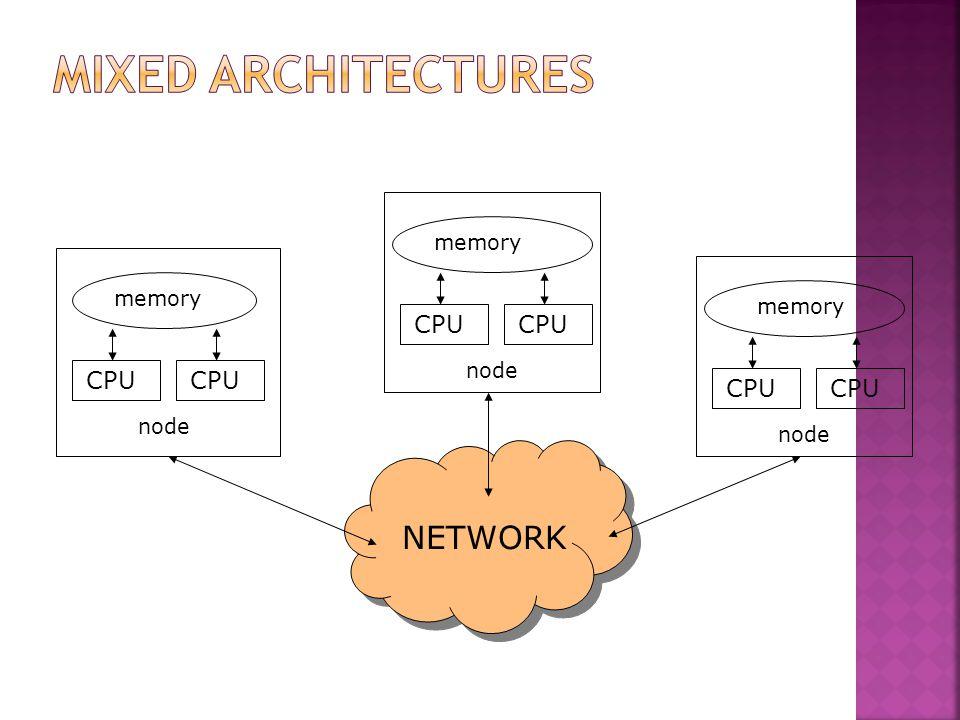 Mixed Architectures NETWORK CPU CPU CPU CPU CPU CPU memory memory