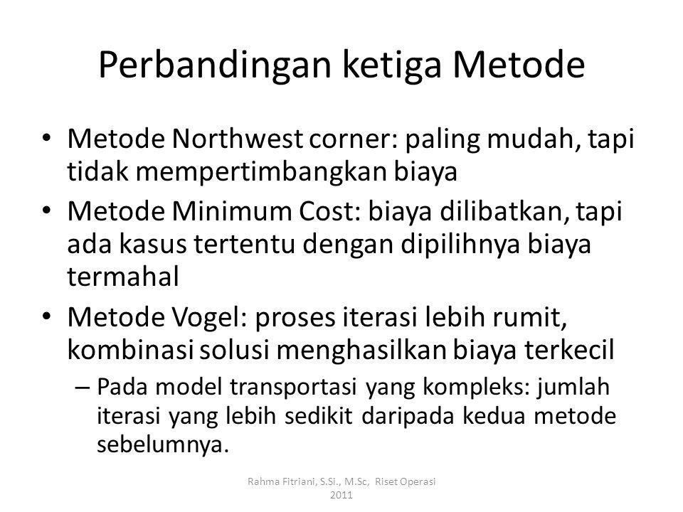 Perbandingan ketiga Metode