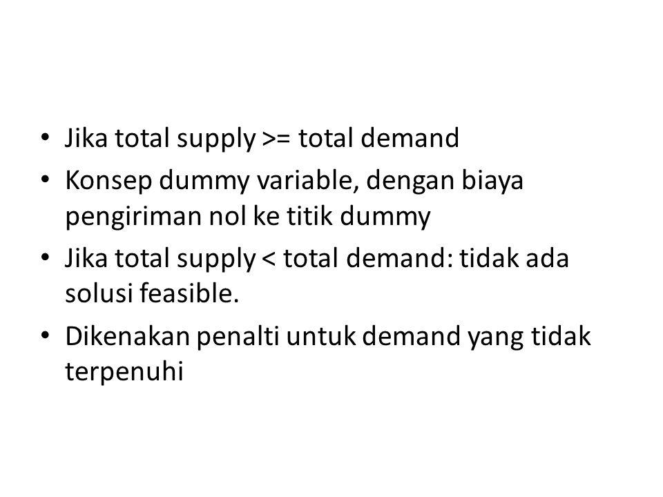 Jika total supply >= total demand