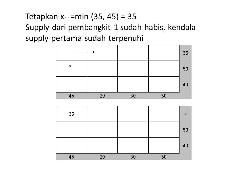Tetapkan x11=min (35, 45) = 35 Supply dari pembangkit 1 sudah habis, kendala supply pertama sudah terpenuhi