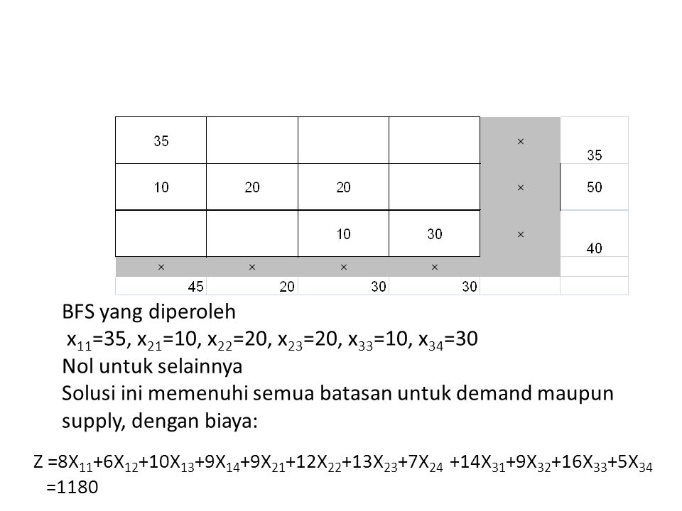 BFS yang diperoleh x11=35, x21=10, x22=20, x23=20, x33=10, x34=30