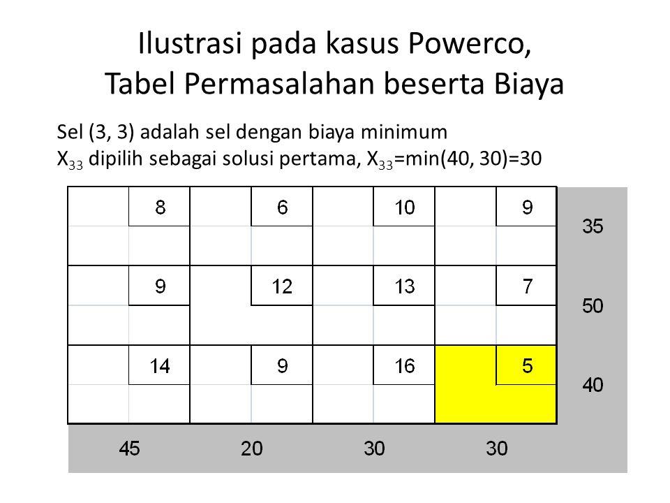 Ilustrasi pada kasus Powerco, Tabel Permasalahan beserta Biaya