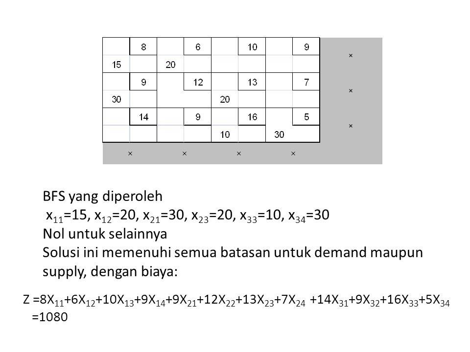 BFS yang diperoleh x11=15, x12=20, x21=30, x23=20, x33=10, x34=30