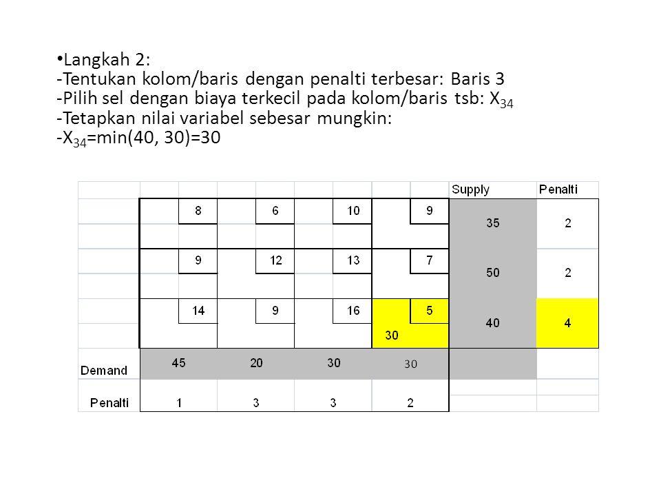 Langkah 2: Tentukan kolom/baris dengan penalti terbesar: Baris 3. Pilih sel dengan biaya terkecil pada kolom/baris tsb: X34.
