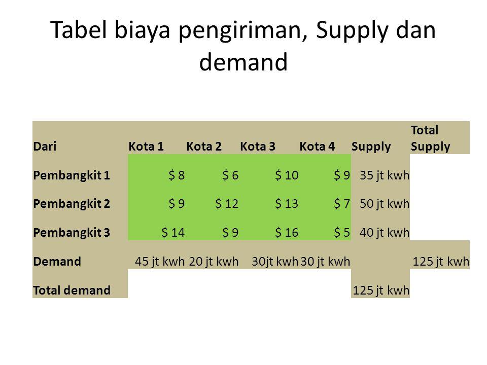 Tabel biaya pengiriman, Supply dan demand