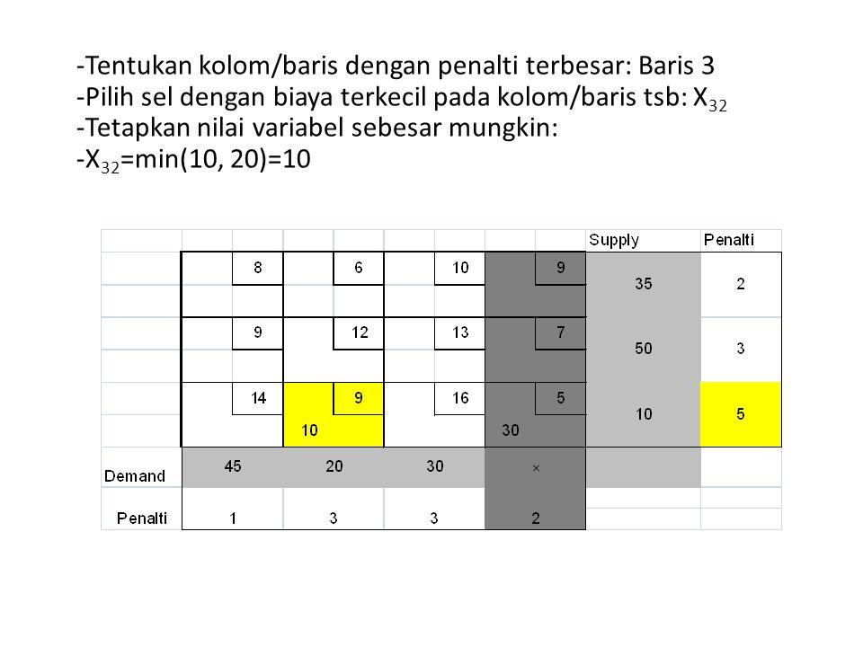 Tentukan kolom/baris dengan penalti terbesar: Baris 3