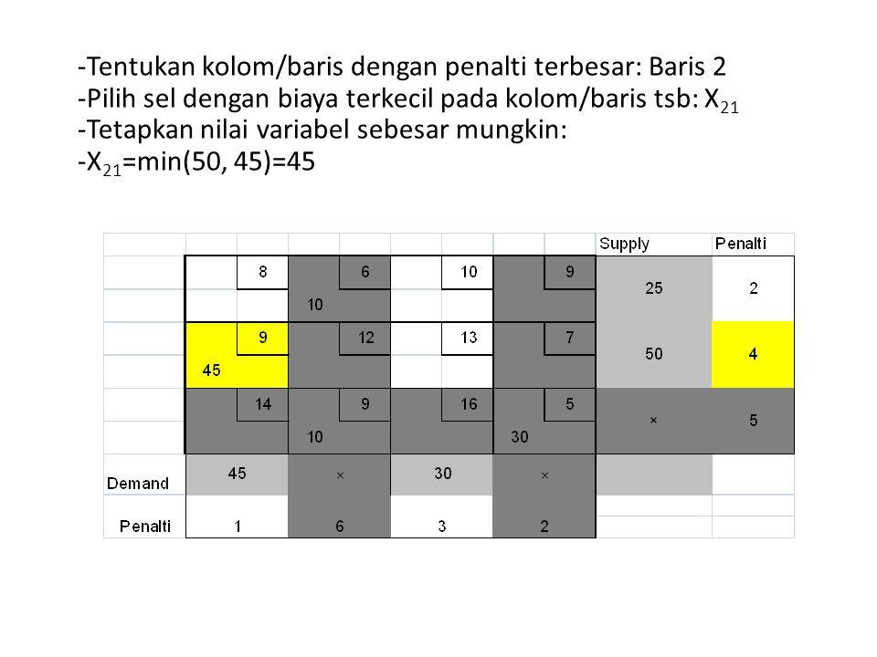 Tentukan kolom/baris dengan penalti terbesar: Baris 2