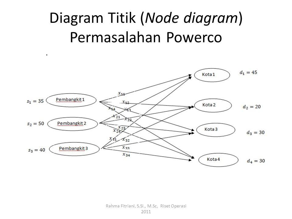 Diagram Titik (Node diagram) Permasalahan Powerco