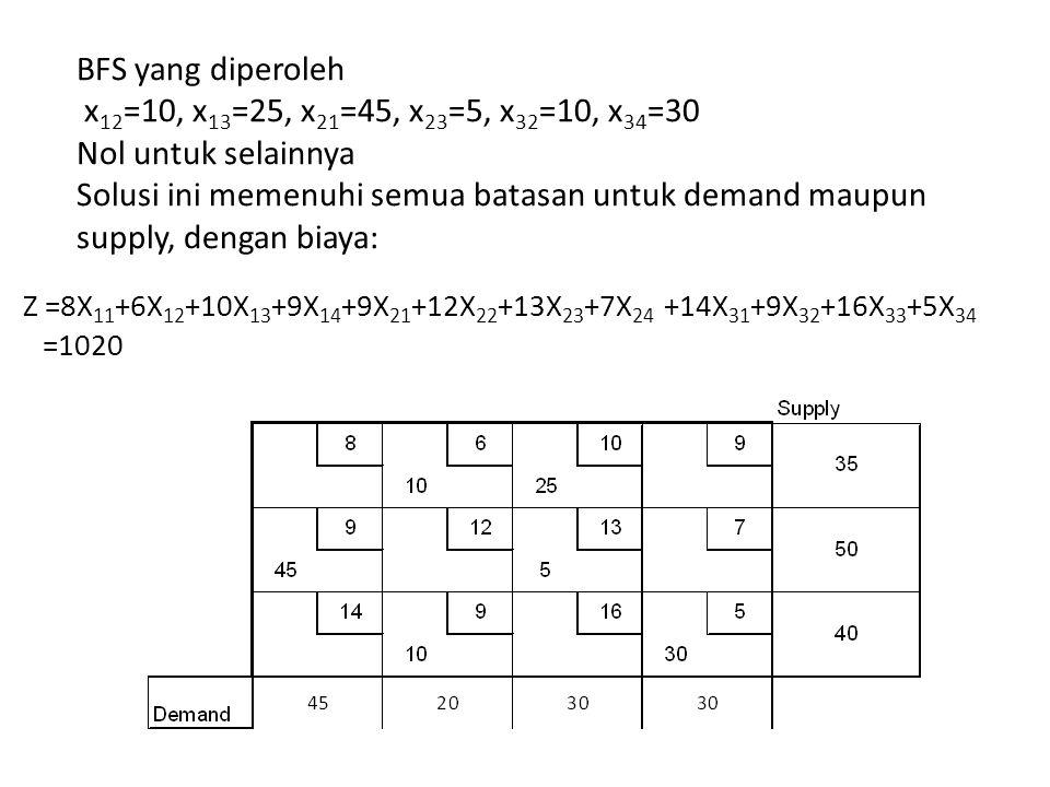 BFS yang diperoleh x12=10, x13=25, x21=45, x23=5, x32=10, x34=30