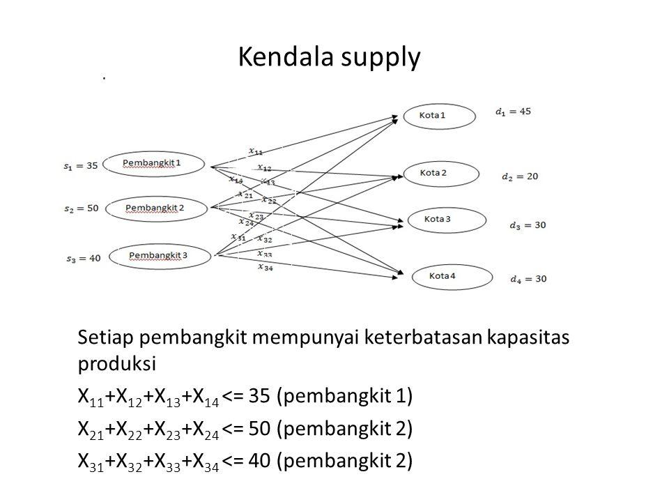Kendala supply Setiap pembangkit mempunyai keterbatasan kapasitas produksi. X11+X12+X13+X14 <= 35 (pembangkit 1)