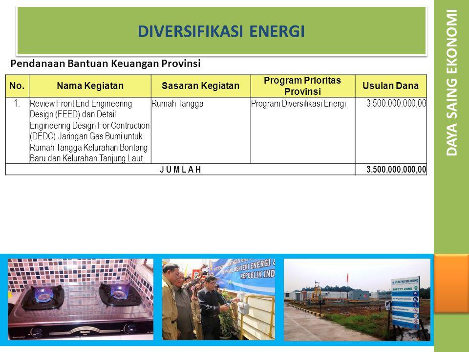 Pendanaan Bantuan Keuangan Provinsi Program Prioritas Provinsi