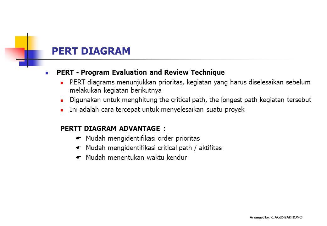 PERT DIAGRAM PERT - Program Evaluation and Review Technique