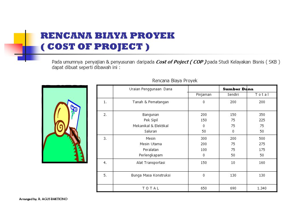 RENCANA BIAYA PROYEK ( COST OF PROJECT )