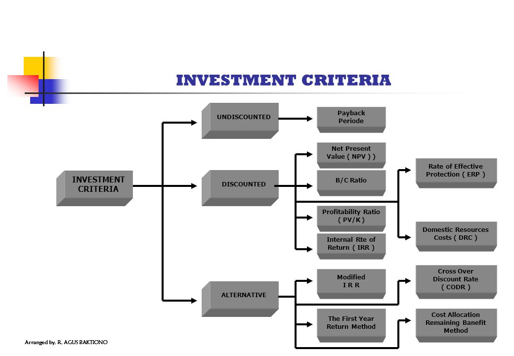 INVESTMENT CRITERIA INVESTMENT CRITERIA UNDISCOUNTED Payback Periode