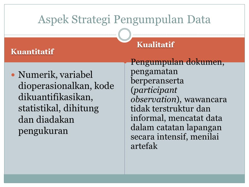Aspek Strategi Pengumpulan Data