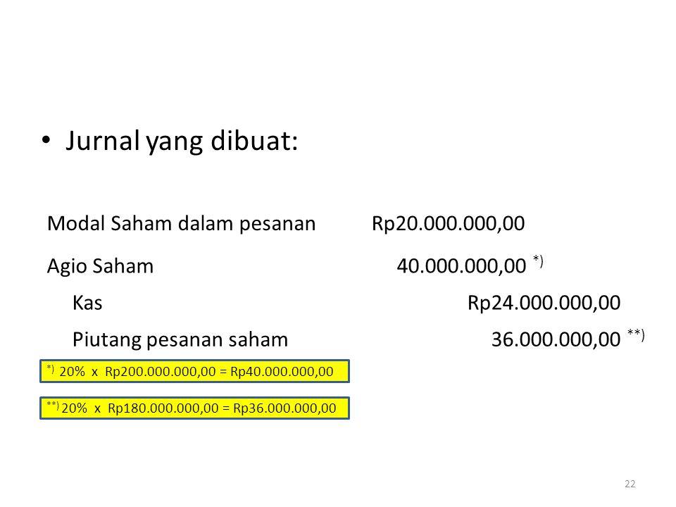 Jurnal yang dibuat: Modal Saham dalam pesanan Rp20.000.000,00