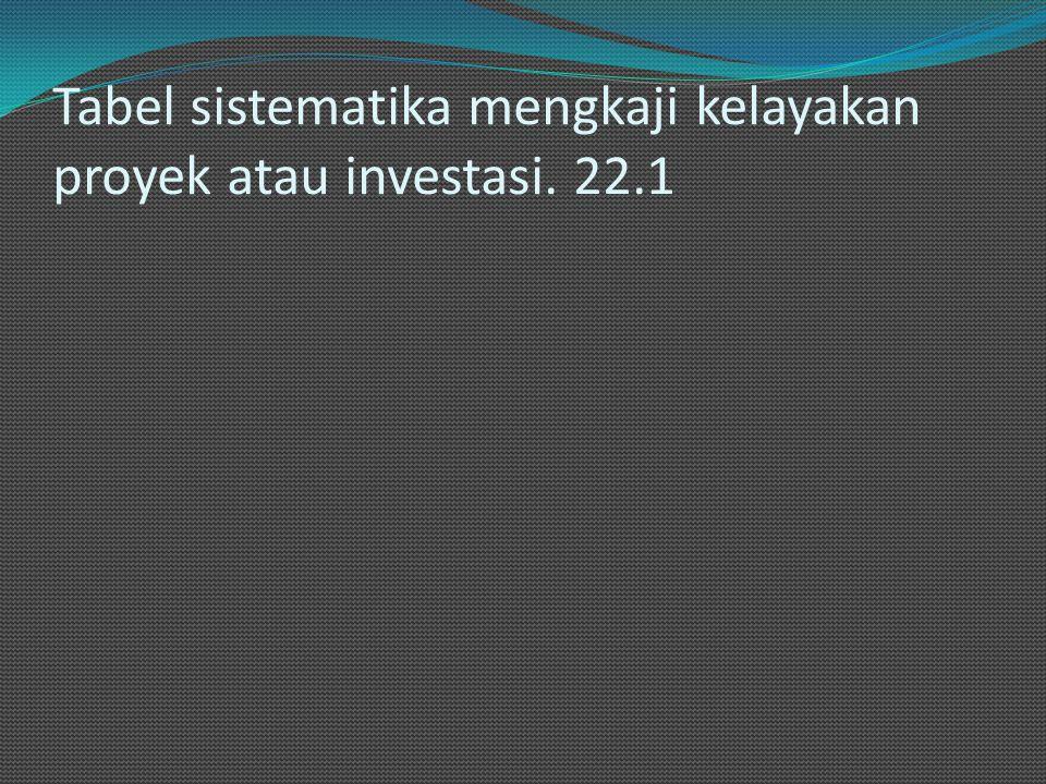 Tabel sistematika mengkaji kelayakan proyek atau investasi. 22.1