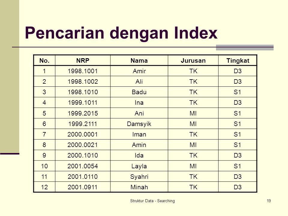 Pencarian dengan Index
