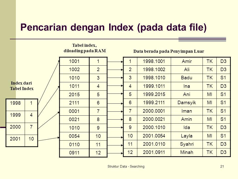 Pencarian dengan Index (pada data file)
