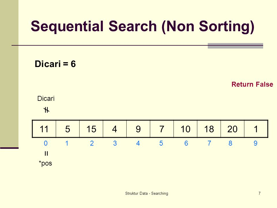 Sequential Search (Non Sorting)