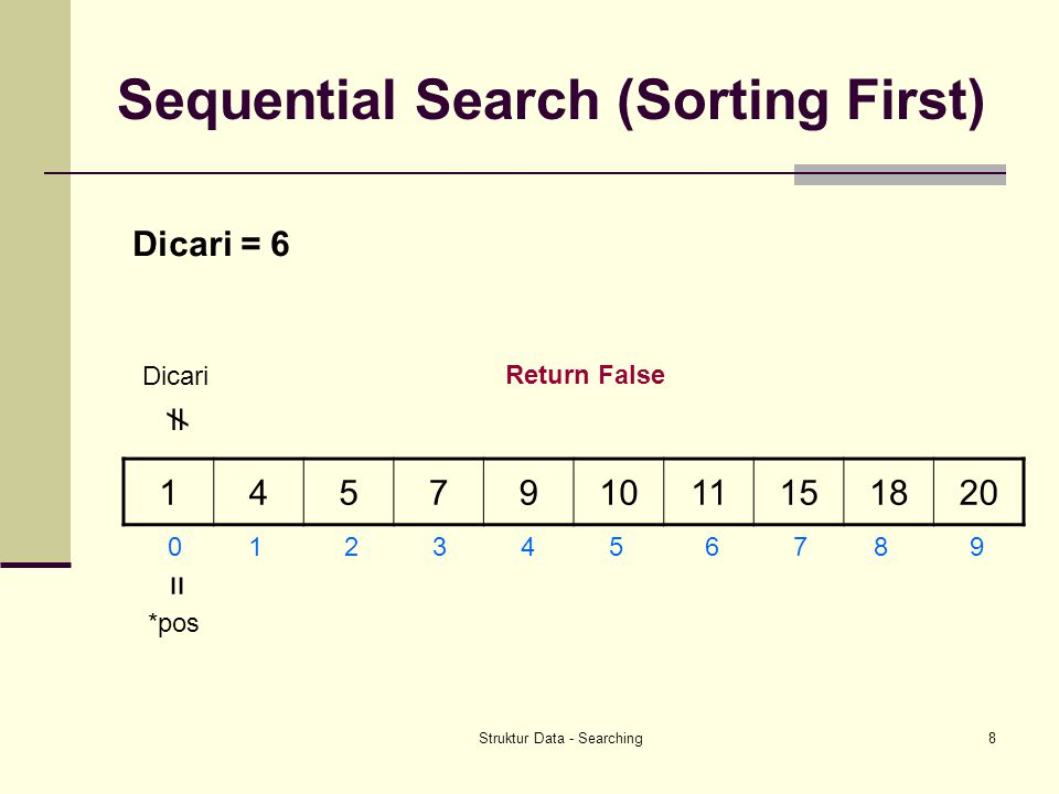 Sequential Search (Sorting First)